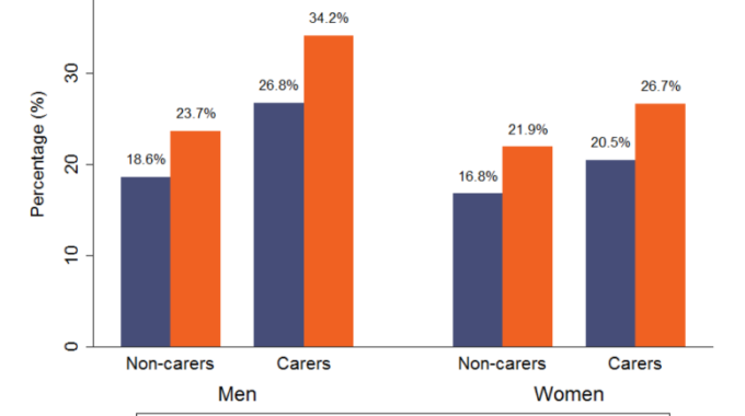Socioeconomic Condition Of Informal Carers During The COVID-19 Pandemic